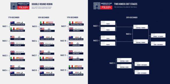 Prada Cup race schedule